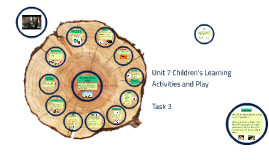 Copy of Unit 7 Children's Learning Activities and Play