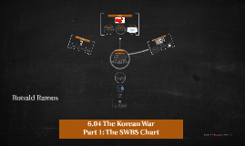 Copy of 6.04 The Korean War Part 1: The SWBS Chart