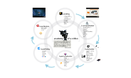 Anatomy of a video project