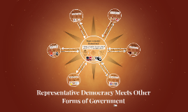 Copy of Representative Democracy Meets Other Forms of Government