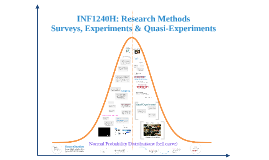 Fall12: INF1240 Surveys & Experiments