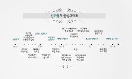 신주영의 인생그래프