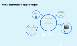 What is different about ATi's ozone offer?