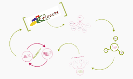 Pasos metodologia constituyentes