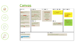 Copy of Business Model Generation Template