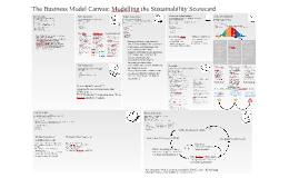 Business Modelling the Sustainability Scorecard (DRAFT)