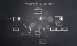 Copy of MyLorry Organigramm