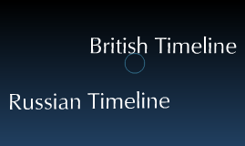 British / Russian political development timeline
