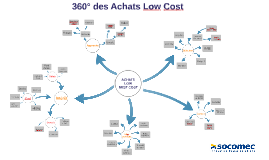 Copy of 360° des Achats Low Cost