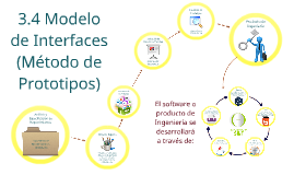 4.2 Modelo de Interfaces