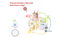 Nano e Mercado