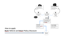 Multi-Vehicle and Multi- Policy Discount