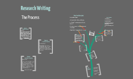 Copy of Research Writing: The Process