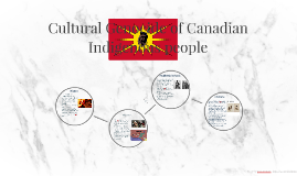 Cultural Genocide of Canadian Indigenous people