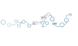 Copy of Configuracion de la administracion de los switches