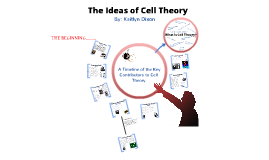 The Ideas of Cell Theory