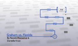 Graham vs. Florida