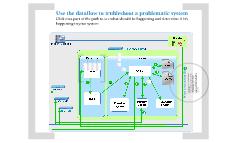 Generic System Diagram