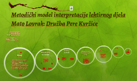 Metodički model interpretacije lektirnog djela