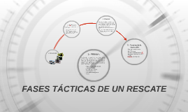 FASES TÁCTICAS DE UN RESCATE