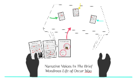 Narrative Voices INarrating, according to Richard Patteson,