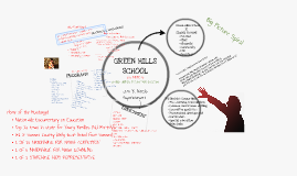 Copy of Copy of Green Hills School's Grand Unified Theory for Success- Superintendent John Z. Nittolo