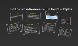 Copy of The Structure and Governance of The Texas School System