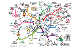 Copy of Mind Map Getting Organised