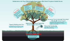 Vision for the Role of the Academic Liaison(s) in a Successful After School Program