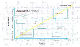 Kaspersky SA Products