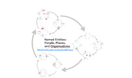 Named Entities: People, Places and Organisations