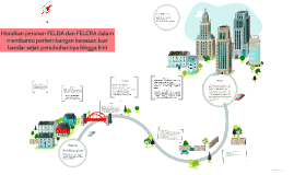 Copy of Huraikan peranan FELDA dan FELCRA dalam membantu perkembanga