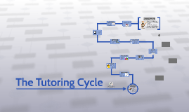 The Tutoring Cycle in 30 Minutes