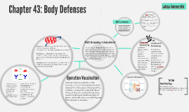 Chapter 43: Body Defenses