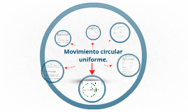 Copy of Movimiento circular unifrome.