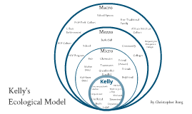 macro mezzo social work There are three types of social workers: macro, mezzo, and micro learn about  their different responsibilities, roles, and possible careers here, you can.