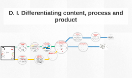 D. I. Differentiating content, process and product