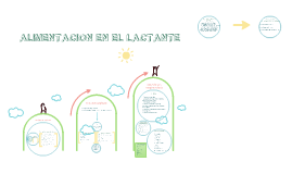 Copy of Alimentación en el lactante