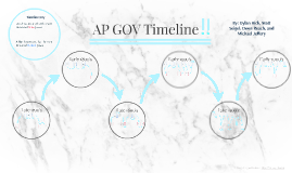 AP GOV Timeline