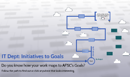 IT Dept: Initiatives to Goals