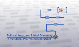 Copy of Copy of Political, Legal, and Ethical Dilemmas in the Global Pharmac