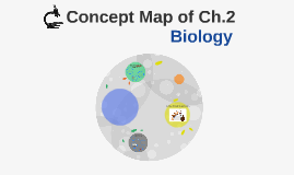 Concept Map of Ch.2