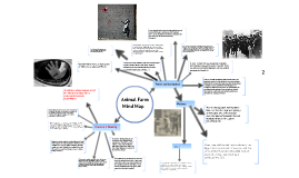 Animal Farm Mind Map