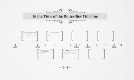 In the Time of the Butterflies Timeline