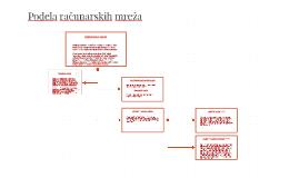 Podela računarskih mreža