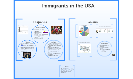 Immigrants in the USA