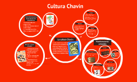 Copy of Cultura Chavin