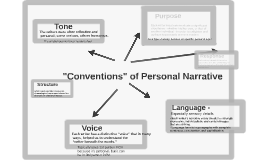 """Copy of """"Conventions of Personal Narrative"""