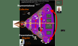 The Zone of Persona: The Personalization Complex and the Cha