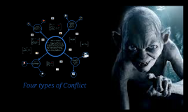 Copy of Copy of Four types of Conflict